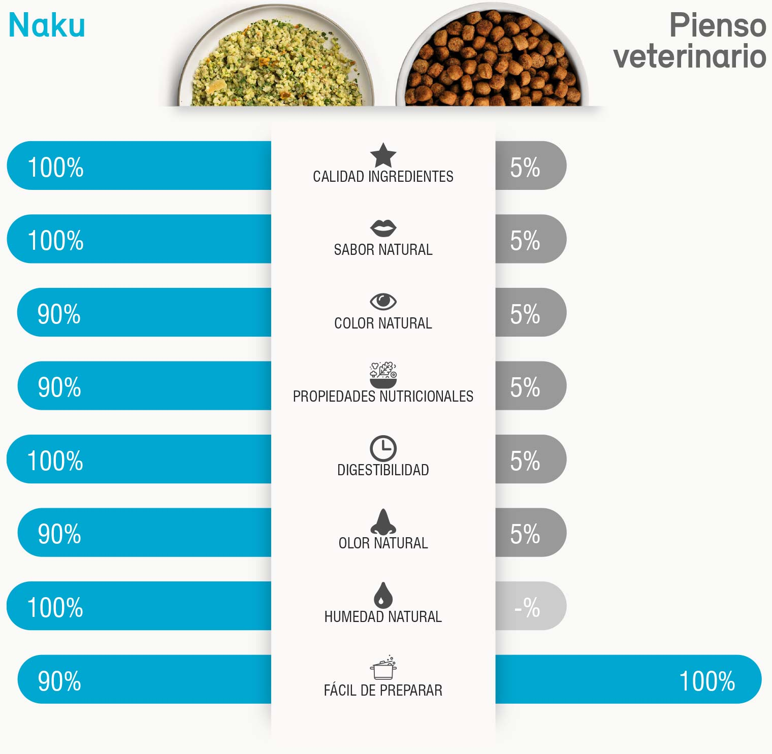 Naku VS Pienso veterinario