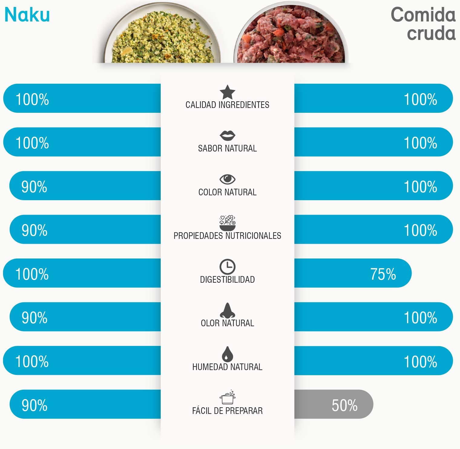 Naku VS Comida cruda