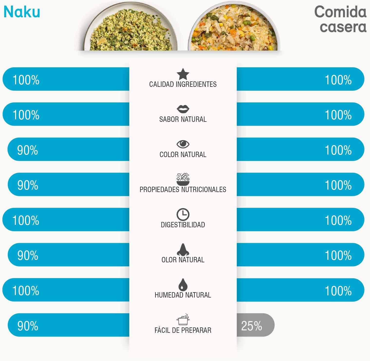 Naku VS Comida casera