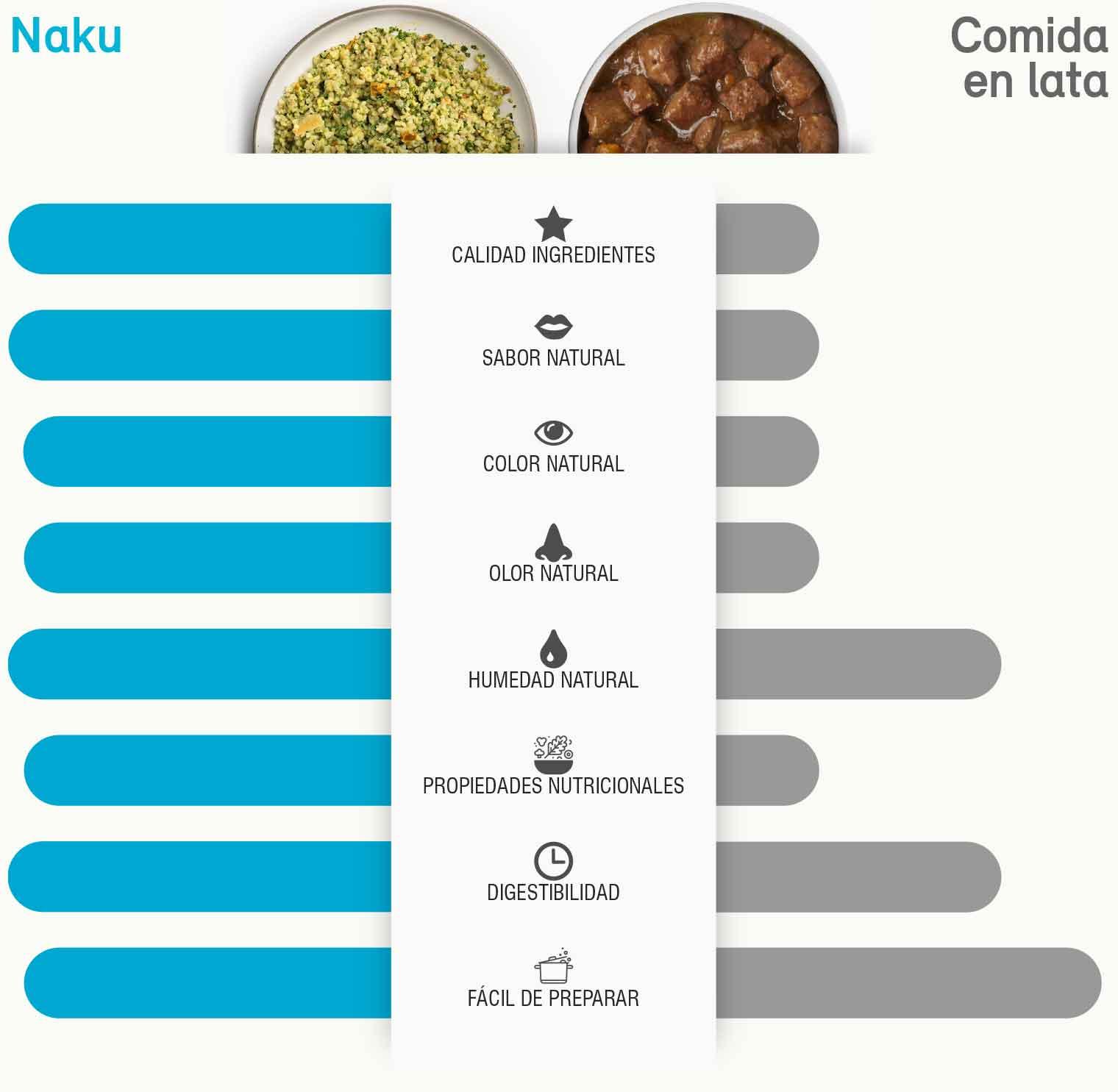 Naku VS Comida en lata